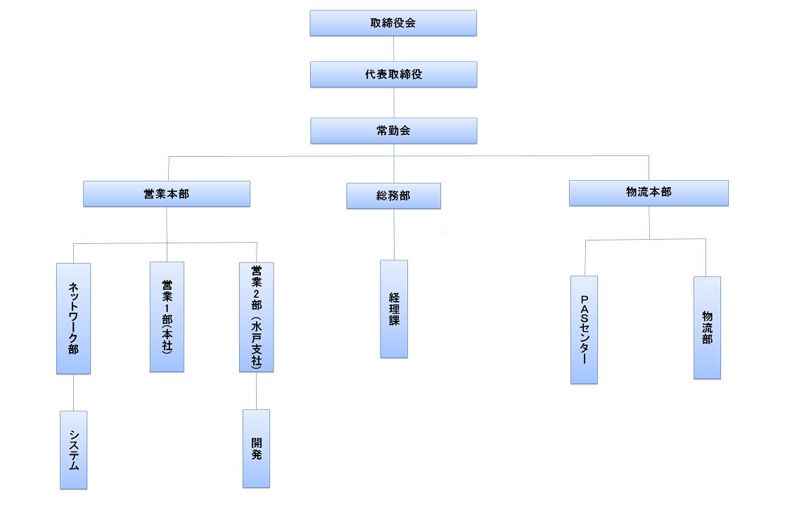 2017.09 組織図